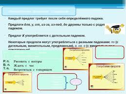 Презентация по русскому языку на тему Предлог как часть речи  Каждый предлог требует после себя определённого падежа Предлоги для у от