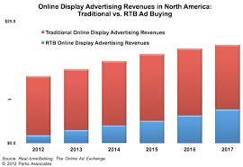 Real Time Bidding Greasing The Wheels Of Digital Advertising