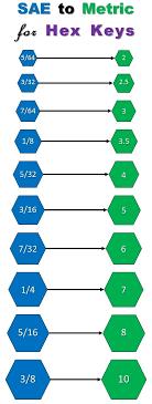 Convert Sae To Metric Chart Convert Metric To English Chart