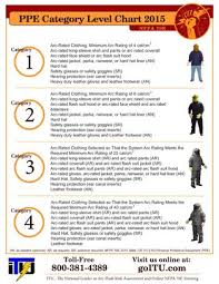 Arc Flash Clothing Rating Chart 2015 Nfpa Arc Flash Ppe Categories Chart In 2019