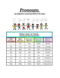 Types Of Pronouns Ell