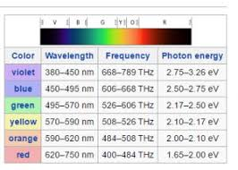 Fire Color Chart Color Temperature White Balancing Hot Is Cool And Cool