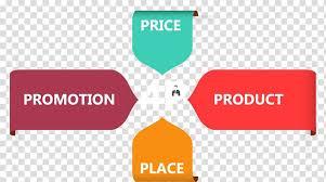 Marketing Mix Advertising 4p Analysis Chart Ppt Creative