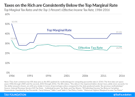 The Top 1 Percents Tax Rates Over Time Tax Foundation