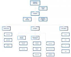 Organizational Chart Filinvest Land Inc