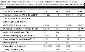 Thermal Conductivity Chart Metals Thermal Conductivity Of Polycrystalline Aluminum Nitride