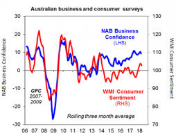 Chart Of The Week Australias Confidence Makes A Comeback