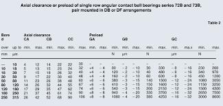 Angular Contact Ball Bearing Size Chart Angular Contact Ball Bearings Plain Bearings Ball