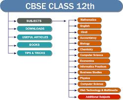 cbse board class th class xii cbse portal cbse icse nios  cbse board class 12th class xii
