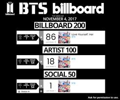 Bts Billboard Chart