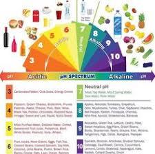 154 Best Alkaline Diet Images Alkaline Diet Alkaline