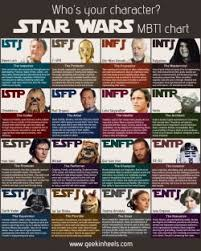 Mbti Fictional Characters Tumblr