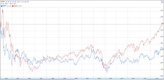 microsoft stock price history an alternative history of microsoft blog fiascoblog fiasco