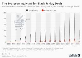 Chart The Evergrowing Hunt For Black Friday Deals Statista