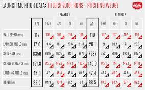Titleist Compression Chart Titleist Golfwrx