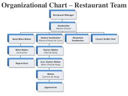 Bar Restaurant Organizational Chart Organizational Chart Of Hotel And Restaurant