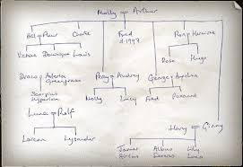things that happened after the harry potter books ended bonus j k rowling s hand drawn family tree