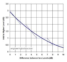 Db Sound Chart Adding Decibels