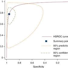 Hierarchical Summary Roc Curve Of Studies Assessing The
