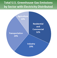 Pie Chart Of Greenhouse Gas Emissions Pie Chart Showing Total U S Greenhouse Gas Emissions By