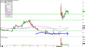 Xoma Ltd Xoma Stock Chart Technical Analysis For 10 01 15