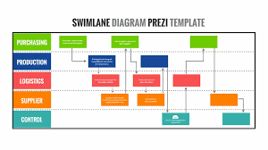 Workflow Chart Maker Swim Lane Process Flow Chart Diagram Presentation Template