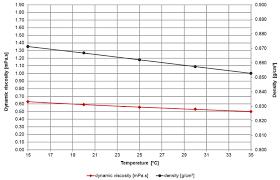 viscosity of toluene