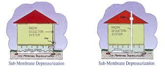 radon mitigation system diy. Mitigation System. For Additional Information About Radon, Radon Measurement And Mitigation, Call IEMA At: (800) 325-1245 Or Visit The System Diy