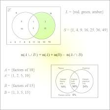 Set Theory Venn Diagrams Math Mathematics Revision Guides