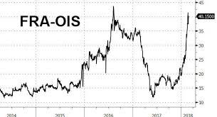 Libor Ois Blows Out As Libor Rises Above 2 For The First