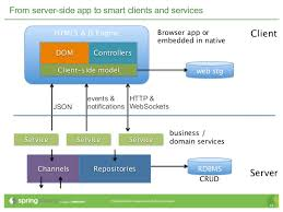 Web Applications Architectures Architecture Of A Modern Web App