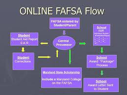 Fafsa Flow Chart Navigating College Financial Aid Program Analysis Ppt Download