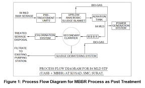 Performance Of Uasb Post Treatment Technologies For Sewage