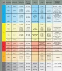 Kennametal Insert Chart Kennametal Carbide Inserts