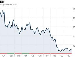Ouch 20 Worst Performing Stocks 8 Eastman Kodak 8