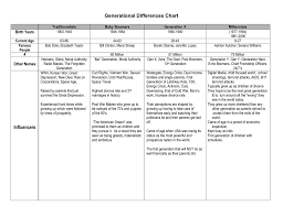 Generation Birth Years Chart Generational Differences Chart