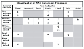 Consonant Chart Englishtipsblog