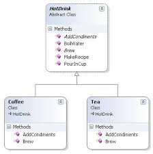 Template Pattern Gorgeous Template Method Design Pattern Vs Functional Programming CodeProject