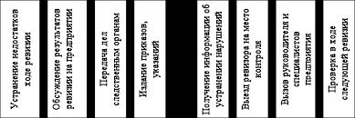 Планирование учёт и отчётность в контрольно ревизионной работе К годовому плану обычно прилагаются график отпусков список работников направляемых на курсы повышения квалификации планы проведения совещаний