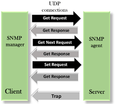 What Is Snmp Snmp Simple Network Management Protocol Javatpoint