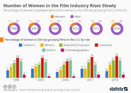 Chart Women Talk Less In Tarantinos Movies Statista