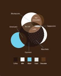 coffee composition diagram coffee database wiring diagram main q b873f61792027ba5f79d9f20613ba35b c