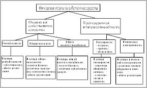 Реферат Финансовая устойчивость предприятия и методы ее оценки  Финансовая устойчивость предприятия и методы ее оценки