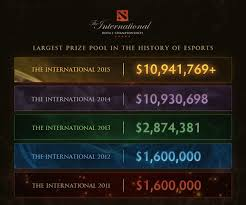 3 answers why do dota 2 winners at the international level get