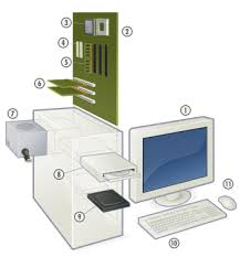 how to assemble a desktop pc choosing the parts wikibooks open exploded view of a personal computer 1 monitor 2 motherboard 3 cpu microprocessor 4 ata sockets 5 main memory ram 6 expansion cards 7 power supply unit