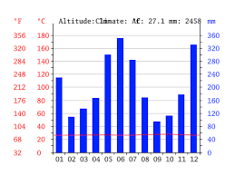 Rainforest Weather Chart Amazon Climate Average Temperature Weather By Month