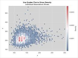 4 Ways To Visualize The Density Of Bivariate Data The Do Loop