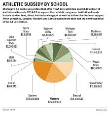 average high school athletic budget michigans public colleges spend millions to subsidize athletics