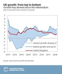 Uks Economic Outlook In Six Charts