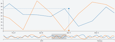 D3 Multi Line Chart Zoom D3 Multi Line Graph Is Slightly Off Compared To Axises When